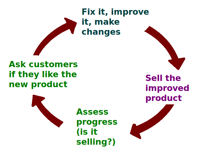 business_feedback_loop_png_version