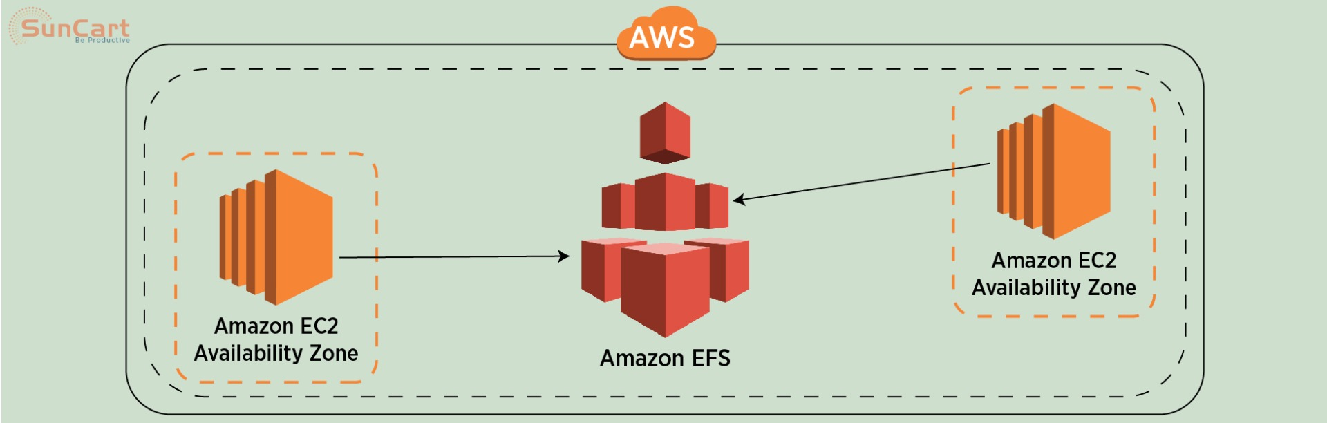 AWS Elastic File System